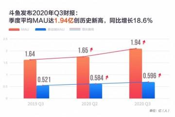 斗鱼三季报业绩解读:持续看好电竞内容生态的盈利能力