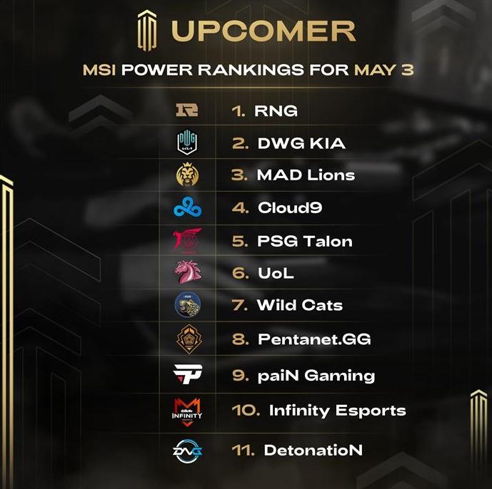 RNG粉丝都不敢这么想外媒评MSI实力榜单RNG高居首位